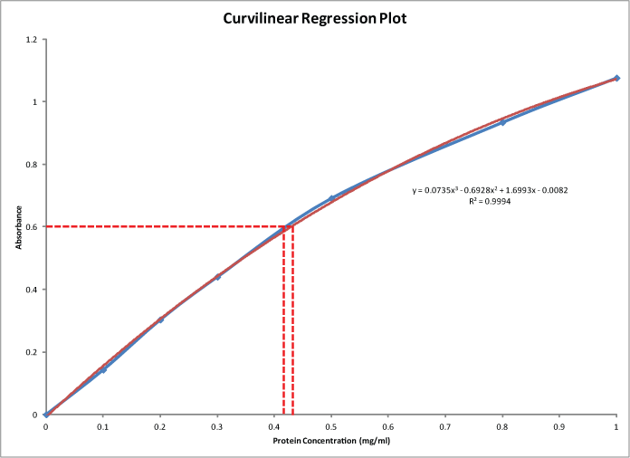 Protein Standard Curve with a Curvilinear Plot